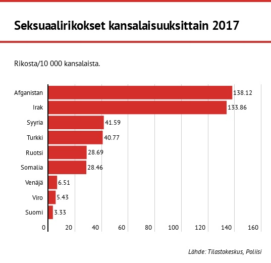 Turvapaikanhakijoiden, maahanmuuttajien ja  ulkomaalaistaustaisten tekemiä seksuaalirikoksia